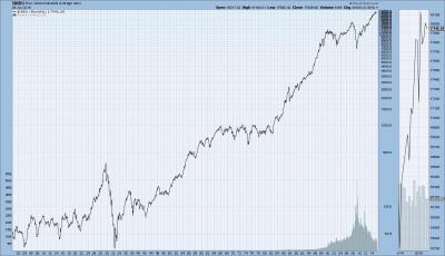 b2ap3_thumbnail_DJIA.png